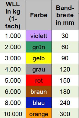 Hebeband-2lagig-Tabelle